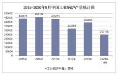 2020年1-9月中国工业锅炉产量及增速统计
