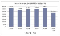 2020年1-9月中国原煤产量及增速统计