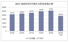 2020年1-9月中国火力发电量及增速统计