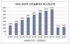 2010-2019年天津旅游外汇收入和接待入境过夜人数情况统计