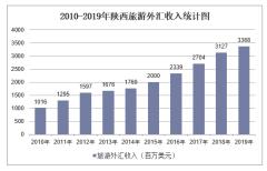 2010-2019年陕西旅游外汇收入和接待入境过夜人数情况统计