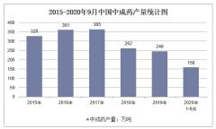2020年1-9月中国中成药产量及增速统计