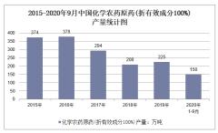 2020年1-9月中国化学农药原药(折有效成分100%)产量及增速统计