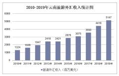 2010-2019年云南旅游外汇收入和接待入境过夜人数情况统计