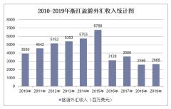 2010-2019年浙江旅游外汇收入和接待入境过夜人数情况统计