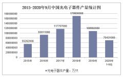 2020年1-9月中国光电子器件产量及增速统计