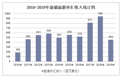 2010-2019年新疆旅游外汇收入和接待入境过夜人数情况统计