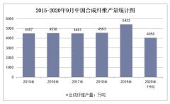 2020年1-9月中国合成纤维产量及增速统计