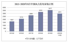 2020年1-9月中国风力发电量及增速统计