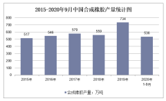 2020年1-9月中国合成橡胶产量及增速统计