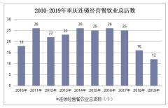 2010-2019年重庆连锁经营餐饮业总店数、餐位数、就业人数及营业额统计