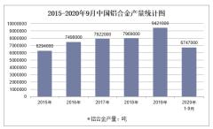 2020年1-9月中国铝合金产量及增速统计