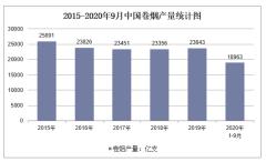2020年1-9月中国卷烟产量及增速统计