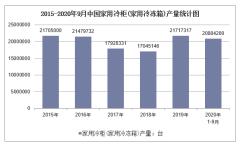 2020年1-9月中国家用冷柜(家用冷冻箱)产量及增速统计