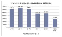 2020年1-9月中国金属成形机床产量及增速统计