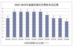 2010-2019年新疆连锁经营餐饮业总店数、餐位数、就业人数及营业额统计