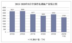 2020年1-9月中国冷轧薄板产量及增速统计
