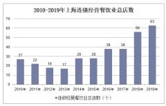 2010-2019年上海连锁经营餐饮业总店数、餐位数、就业人数及营业额统计