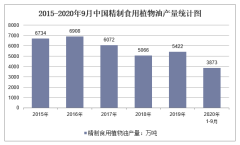 2020年1-9月中国精制食用植物油产量及增速统计