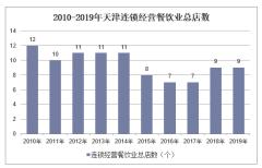 2010-2019年天津连锁经营餐饮业总店数、餐位数、就业人数及营业额统计