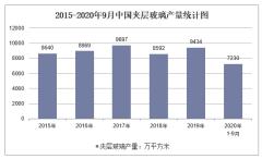 2020年1-9月中国夹层玻璃产量及增速统计