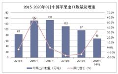 2020年1-9月中国苹果出口数量、出口金额及出口均价统计