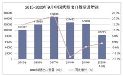 2020年1-9月中国烤烟出口数量、出口金额及出口均价统计