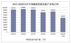 2020年1-9月中国橡胶轮胎外胎产量及增速统计