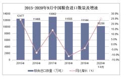 2020年1-9月中国粮食进口数量、进口金额及进口均价统计