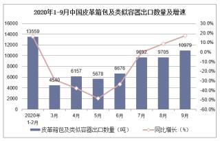 2020年1-9月中国皮革箱包及类似容器出口数量及出口金额统计