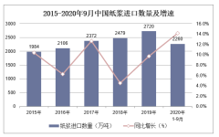 2020年1-9月中国纸浆进口数量、进口金额及进口均价统计