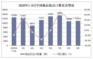 2020年1-9月中国拖拉机出口数量及出口金额统计