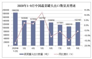 2020年1-9月中国蔬菜罐头出口数量及出口金额统计