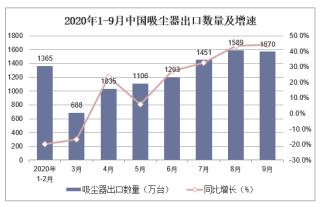 2020年1-9月中国吸尘器出口数量及出口金额统计