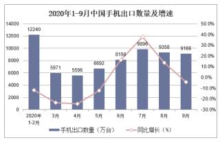 2020年1-9月中国手机出口数量及出口金额统计