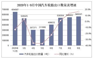2020年1-9月中国汽车轮胎出口数量及出口金额统计