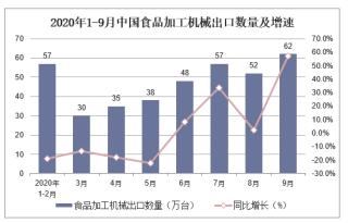 2020年1-9月中国食品加工机械出口数量及出口金额统计