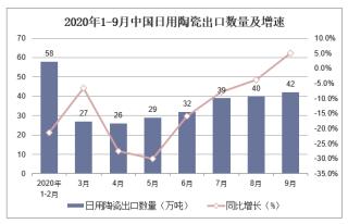 2020年1-9月中国日用陶瓷出口数量及出口金额统计