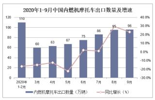2020年1-9月中国内燃机摩托车出口数量及出口金额统计