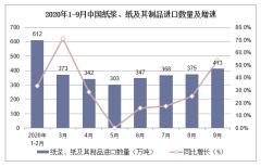 2020年1-9月中国纸浆、纸及其制品进口数量及进口金额统计