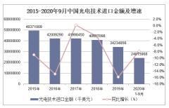 2020年1-9月中国光电技术进口金额统计分析