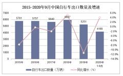 2020年1-9月中国自行车出口数量、出口金额及出口均价统计