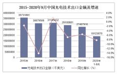 2020年1-9月中国光电技术出口金额统计分析