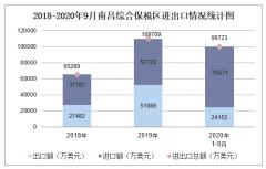 2020年1-9月南昌综合保税区进出口金额及进出口差额统计分析