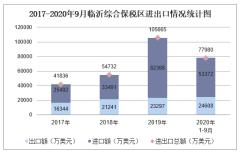 2020年1-9月临沂综合保税区进出口金额及进出口差额统计分析