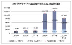 2020年1-9月青岛前湾保税港区进出口金额及进出口差额统计分析