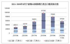 2020年1-9月宁波梅山保税港区进出口金额及进出口差额统计分析