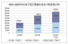 2020年1-9月南宁综合保税区进出口金额及进出口差额统计分析