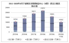 2020年1-9月宁波栎社保税物流中心(B型)进出口金额及进出口差额统计分析
