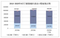 2020年1-9月宁波保税区进出口金额及进出口差额统计分析